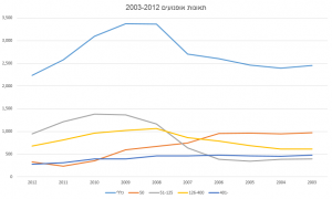 motorcycle-accidents-2003-2012