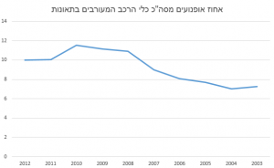 motorcycle-accidents-percentage-2003-2012