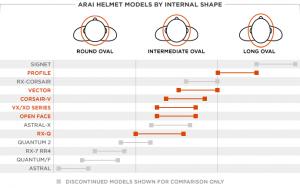 Arai-Historical-Head-Shape-Chart